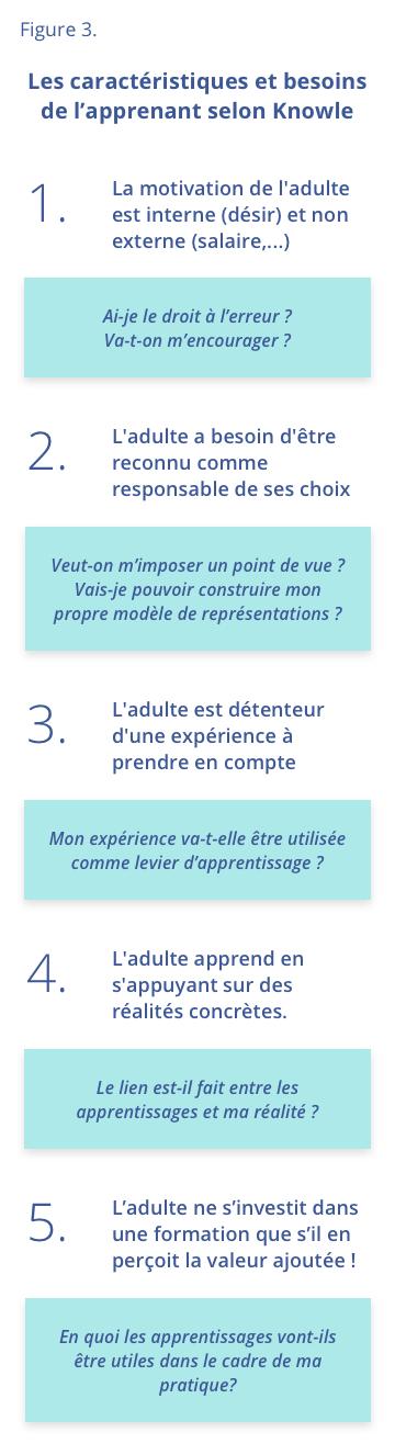 Figure 3 - Les caractéristiques et besoins de l'apprenant selon Knowles