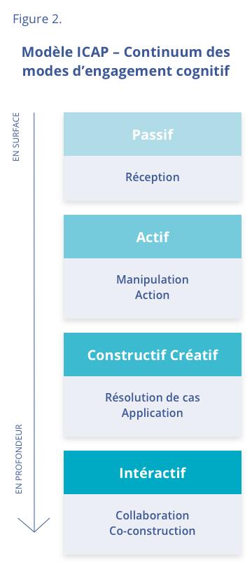 Figure 2 - Modèle ICAP – Continuum des modes d'engagement cognitif