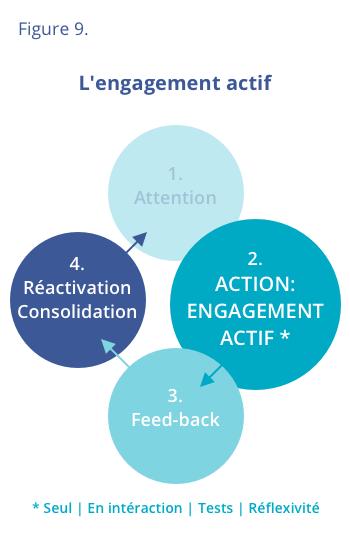 L'engagement actif