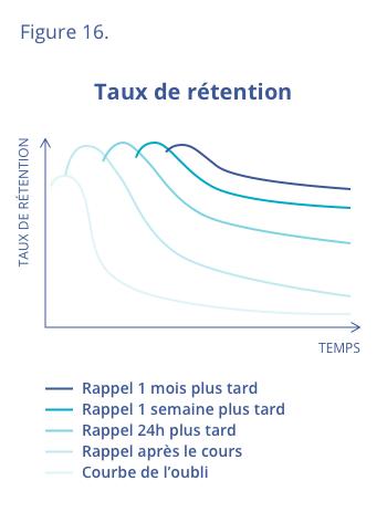 Taux de rétention (mémorisation) en fonction des intervalles de  la réactivation