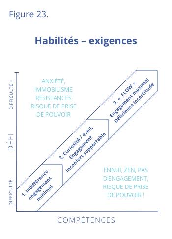 Habilités - Exigences