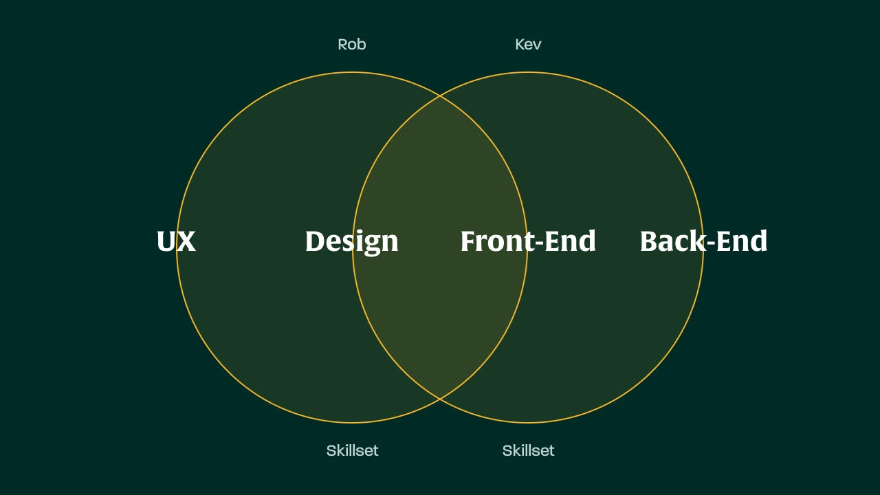 Rob and Kev skillset diagram across UX, design, front-end and back-end