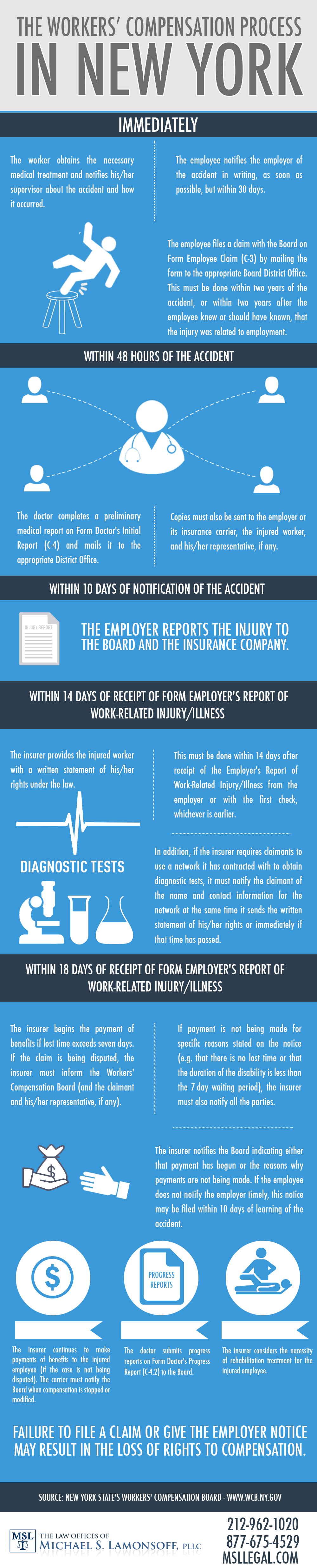 the workers Compensation Process
