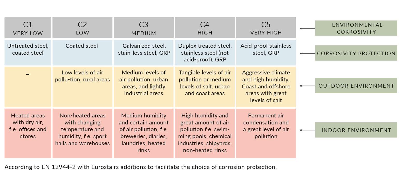 korrosions klassifizieren