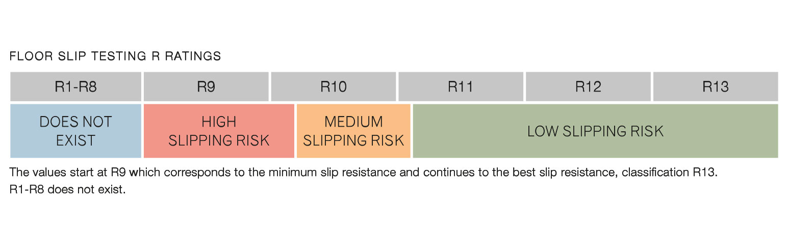 floor slip testing r ratings