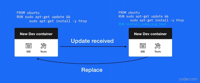 Development containers as Docker images
