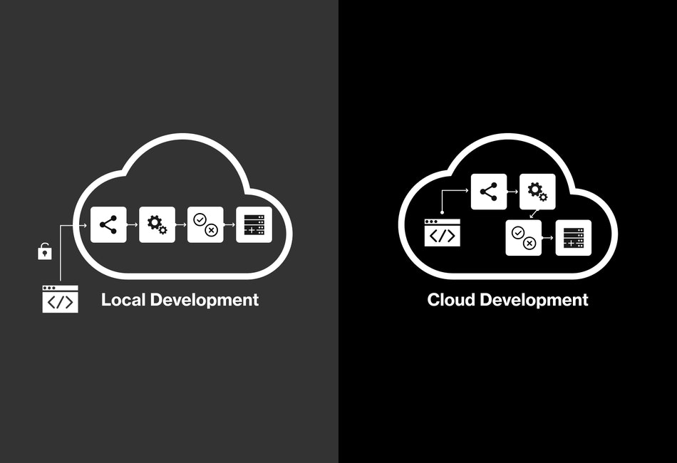 Cloud Development Comparison