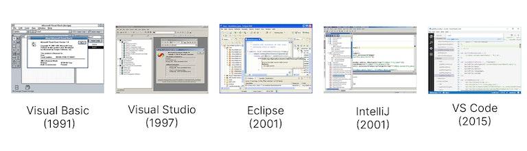 screenshots of IDEs, including Visual Basic (1991), Visual Studio (1997), Eclipse (2001), IntelliJ (2001), VS Code (2015)