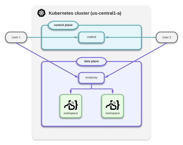 Coder's original network architecture