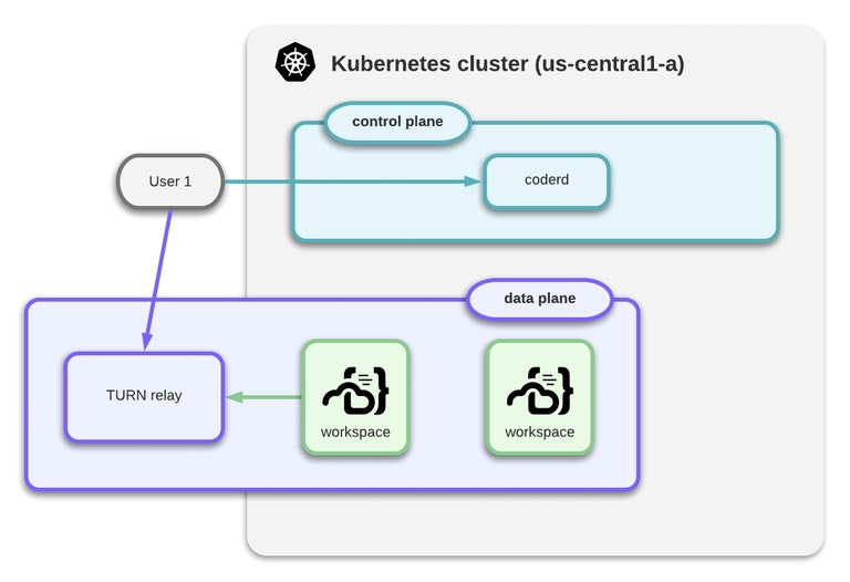 Coder's new networking model
