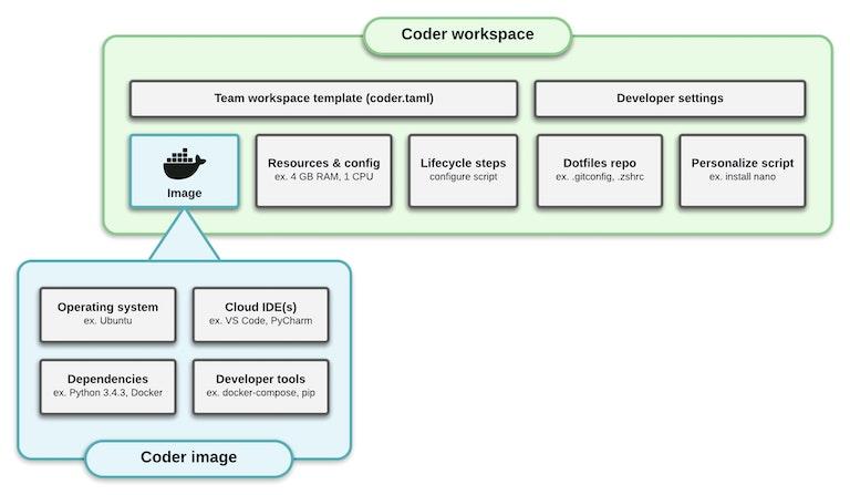 Coder workspace anatomy