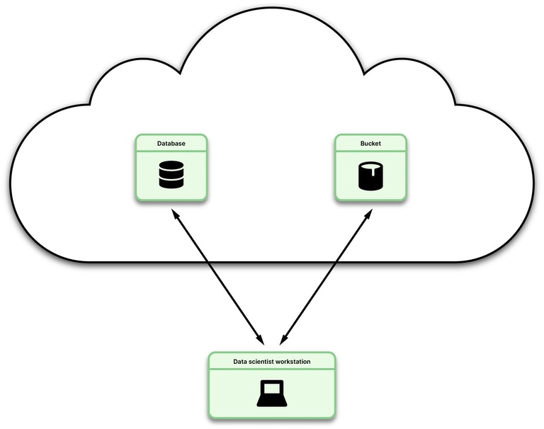 illustration showing data in the cloud flowing back and forth to a scientist's local machine