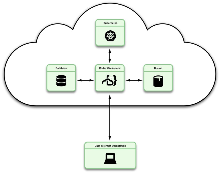 Illustration showing Coder workspaces in the cloud with data sources
