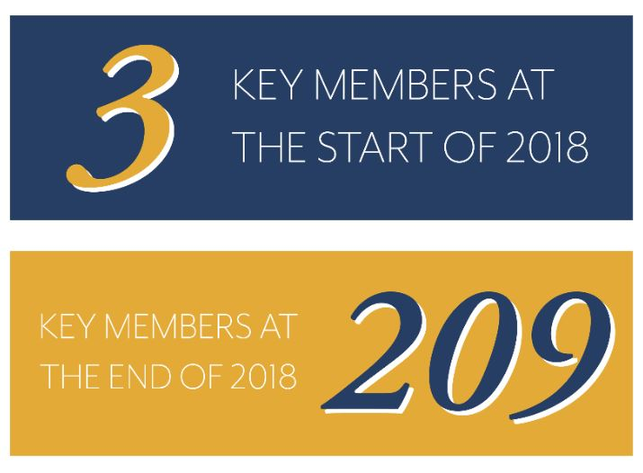 3 key members at the start of 2018, 209 key members at the end of 2018