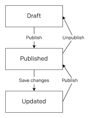 Draft/published flowchart
