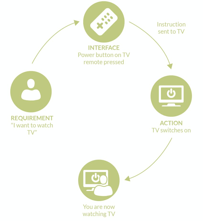 Flow chart of how an API works using a TV remote example