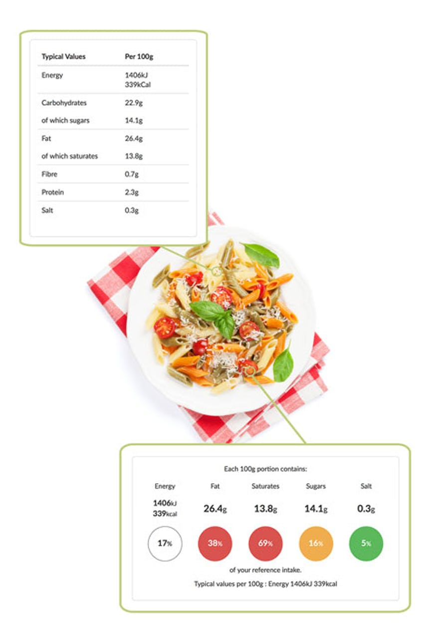 bowl of Italian pasta with erudus allergen and nutritional data in a bubble next to the dish