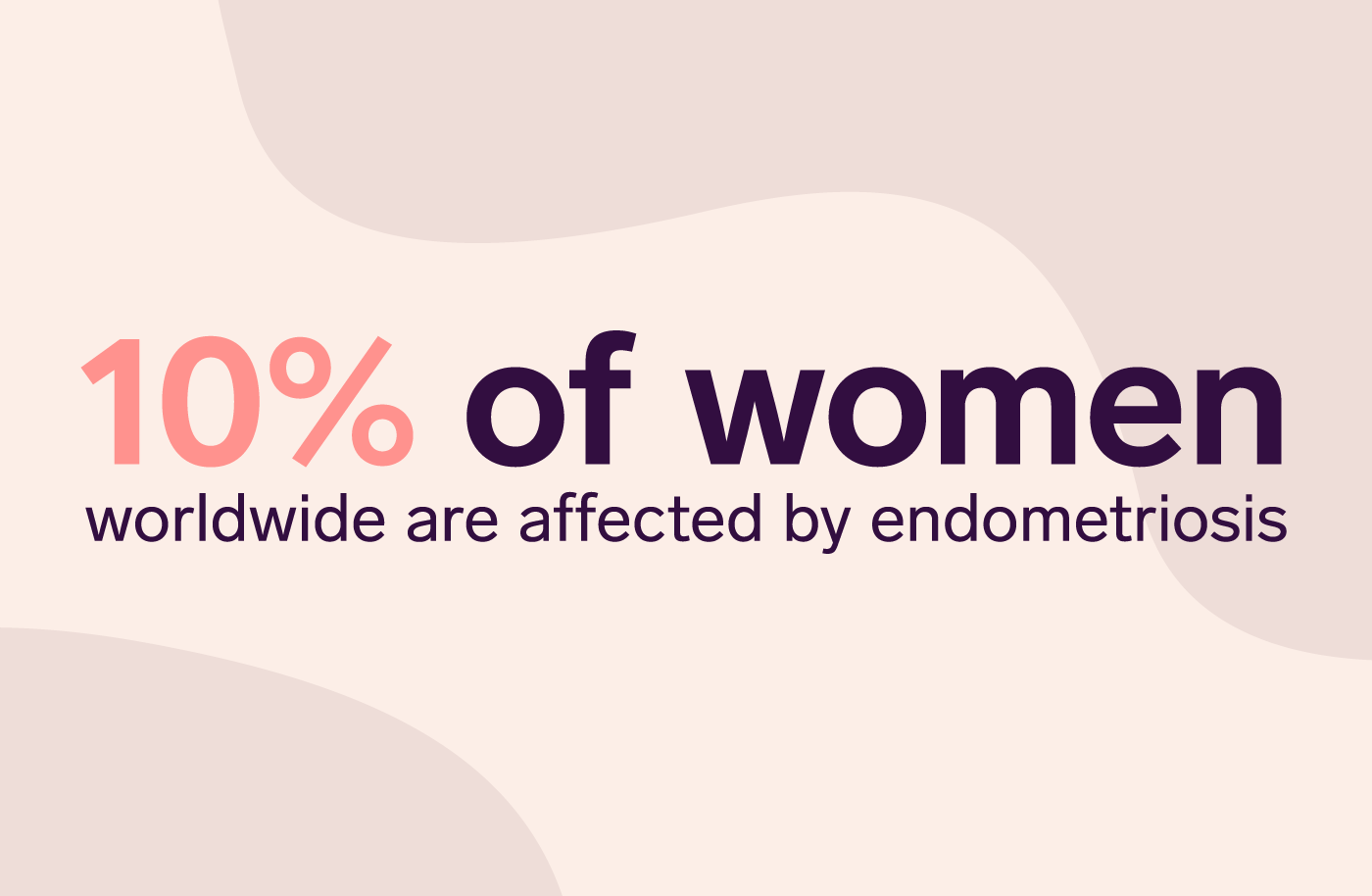 10% of women worldwide are affected by endometriosis