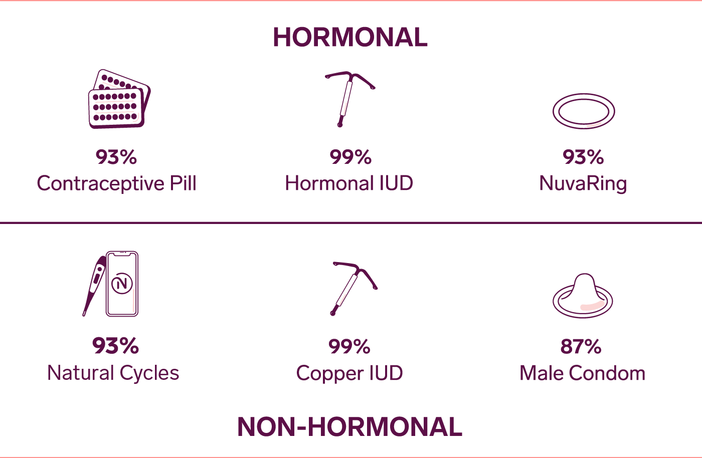 Table showing hormonal and non-hormonal birth control and their typical use effectiveness