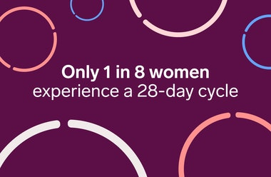 Coloured circles of different sizes and test saying 'only 1 in 8 women experience a 28-day cycle'