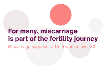 Miscarriage causes: five circles with one coloured in red and text saing 'For many, miscarriage is part of the fertility journey, miscarriage happens to 1 in 5 women over 30'
