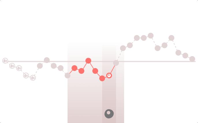 Visualización del ciclo menstrual que muestra la ventana fértil de 6 días