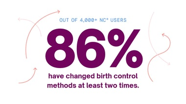 Text saying: out of 4,000 NC° users 86% have changed birth control methods at least two times.