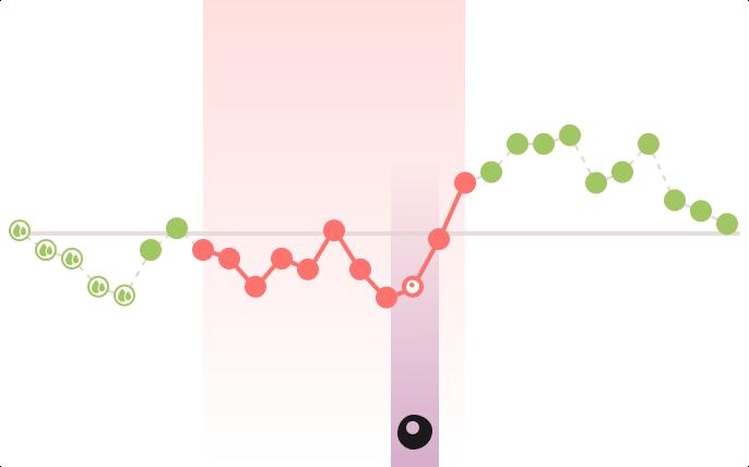 Visualización del ciclo menstrual que muestra días rojos y verdes