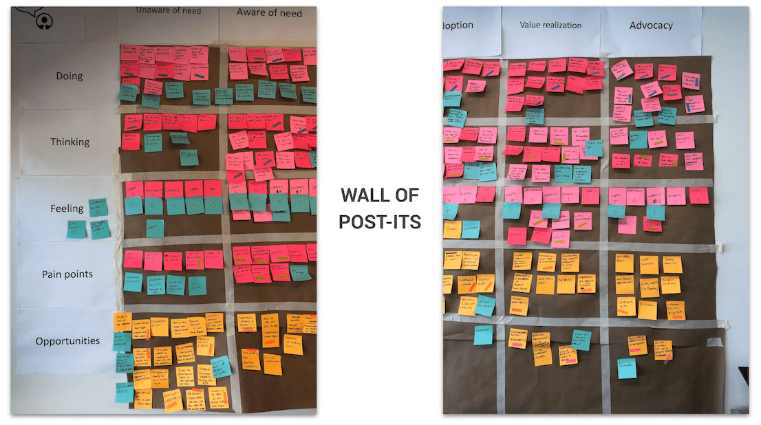 CX journey mapping wall of post-its