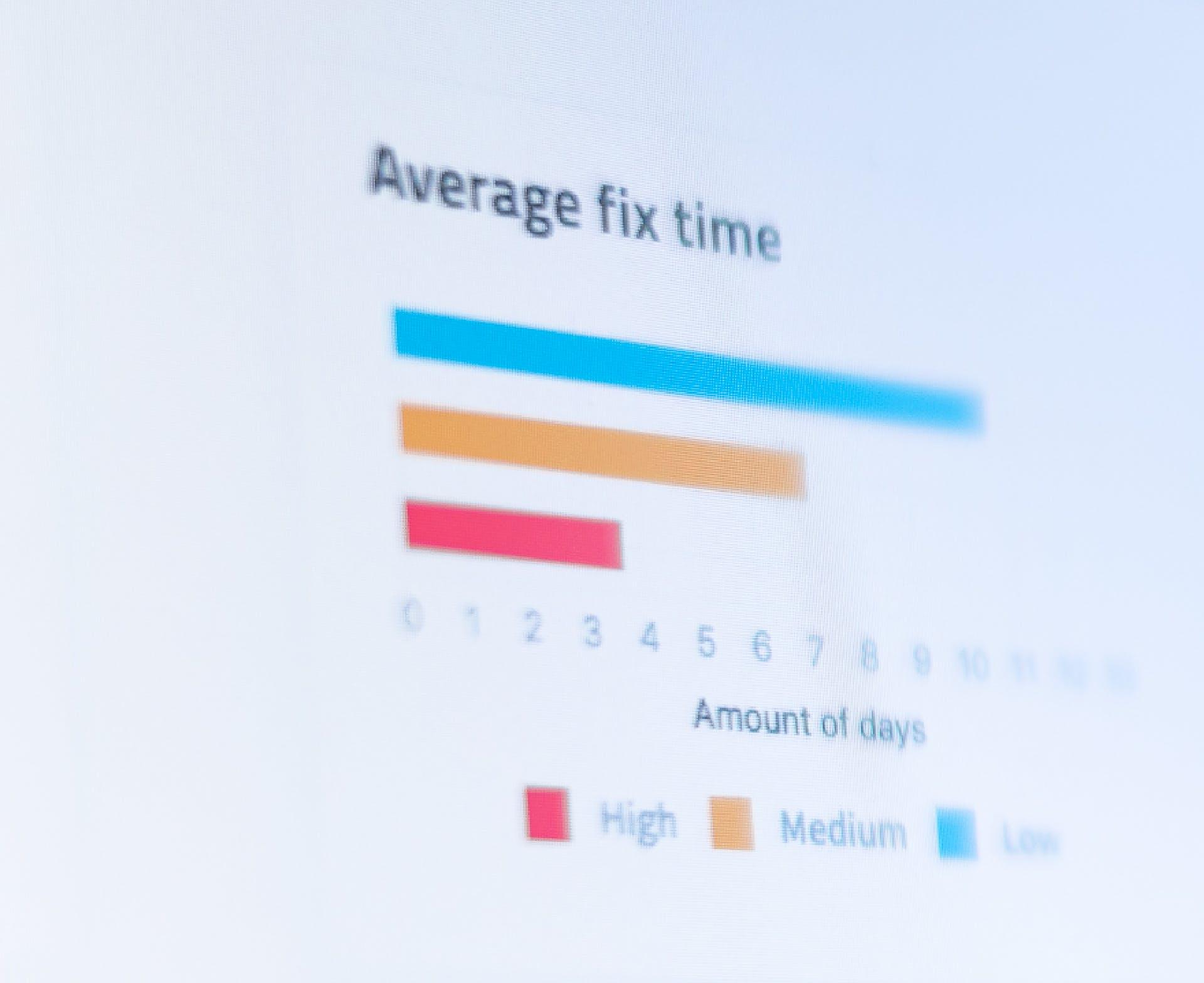 Average fix time graph