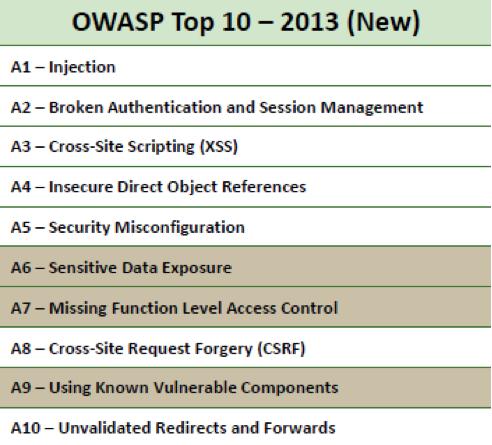 Figure 1: OWASP Top 10 - 2013