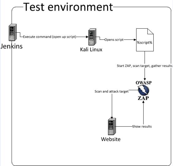 Figure 2: test environment setup