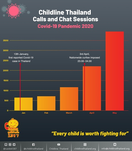 Childline Thailand, een kinderhulptelefoon, ontving afgelopen mei 6x zoveel telefoontjes als in de maanden januari en februari
