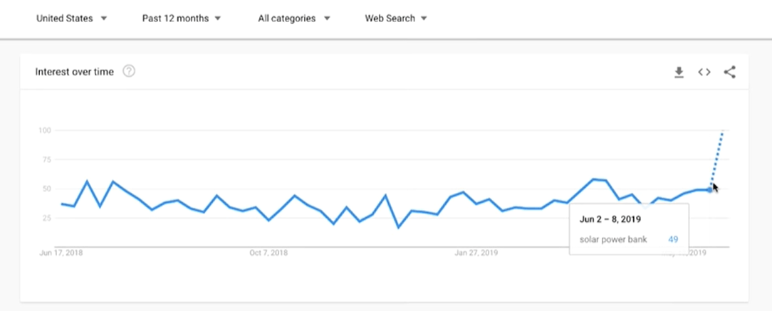 Cross checking your data on Google Trends