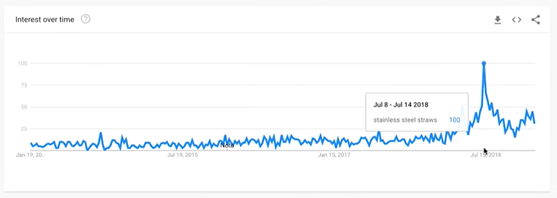 Google Trends results for stainless steel straws