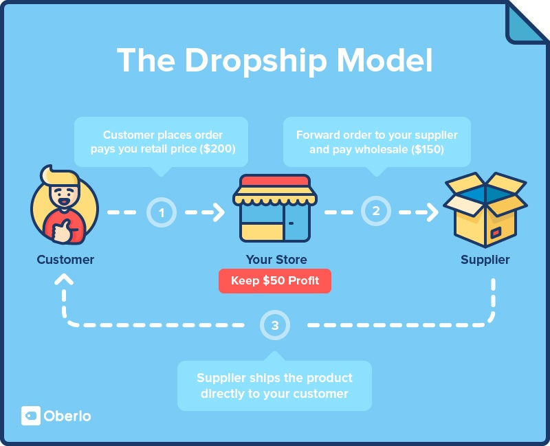 Understand the dropship model before you start dropshipping
