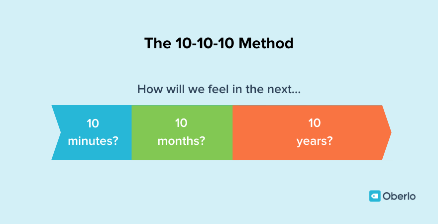The 10-10-10 method