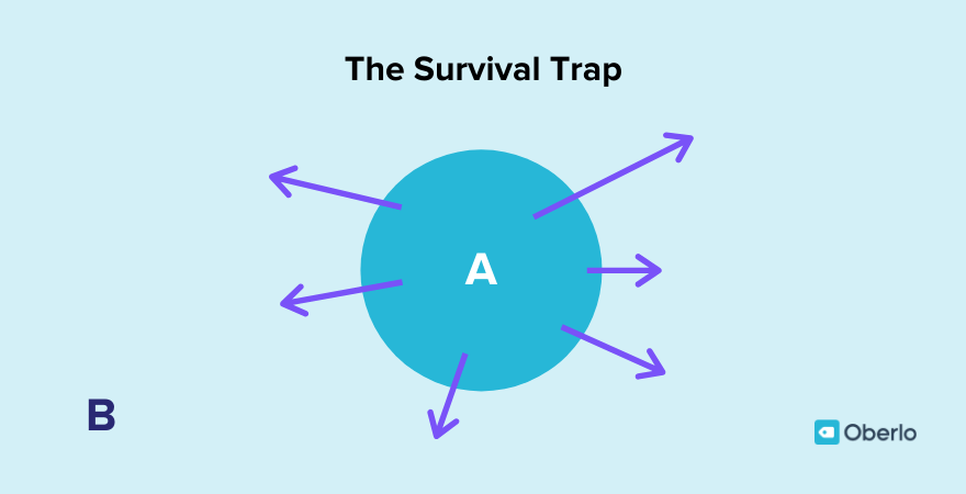 The survival trap by Mike Michalowicz