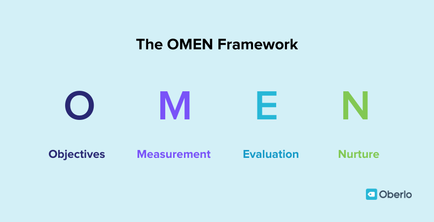 Mike Michalowicz's OMEN framework