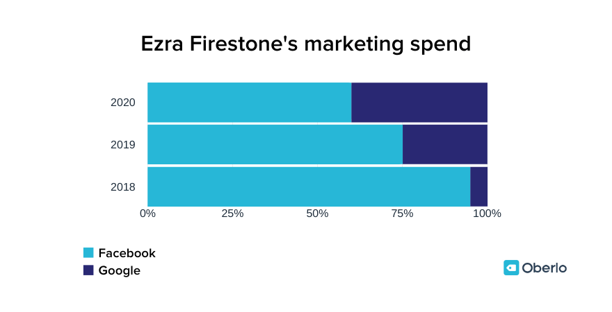 Ezra Firestone's marketing spend