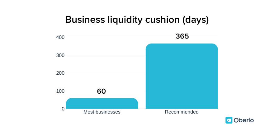 Business liquidity cushion figures