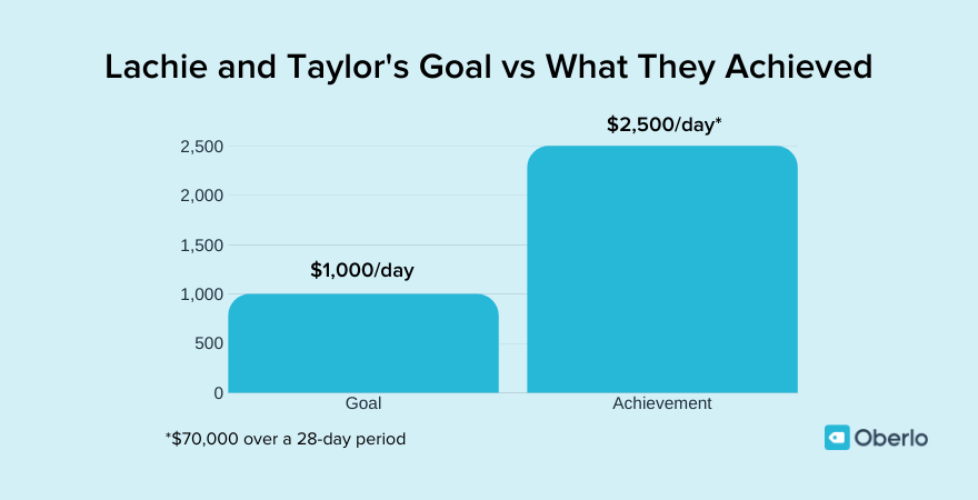Lachie and Taylor's financial goals