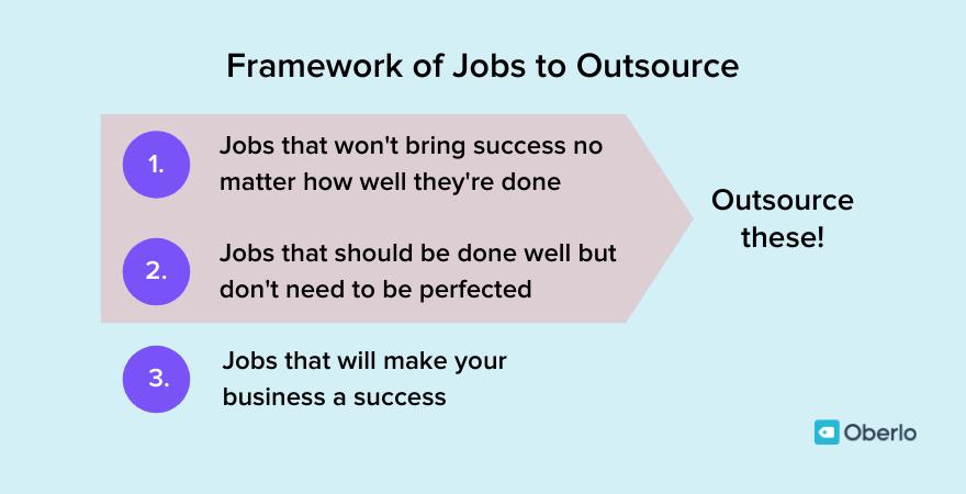Thomas' framework of jobs