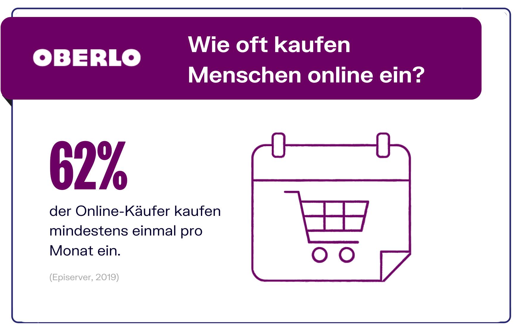 Online Shopping Statistik - Frequenz