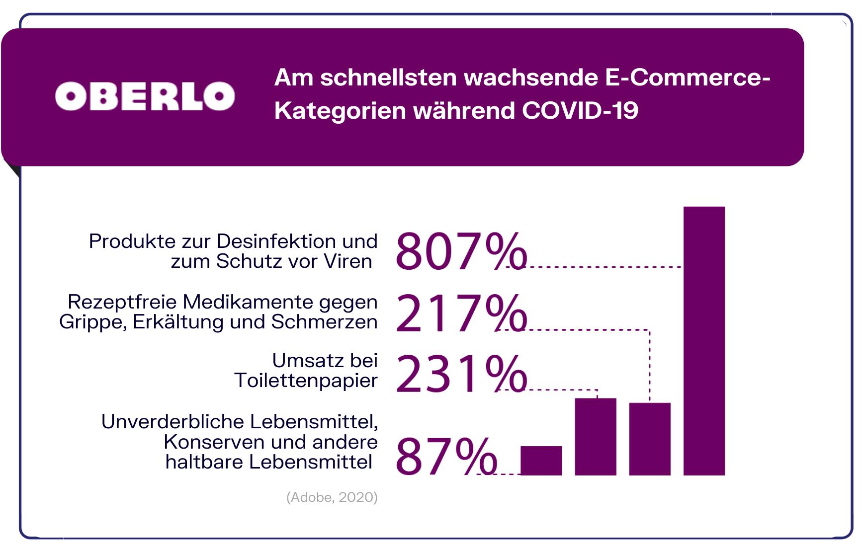 E-Commerce Statistik Covid