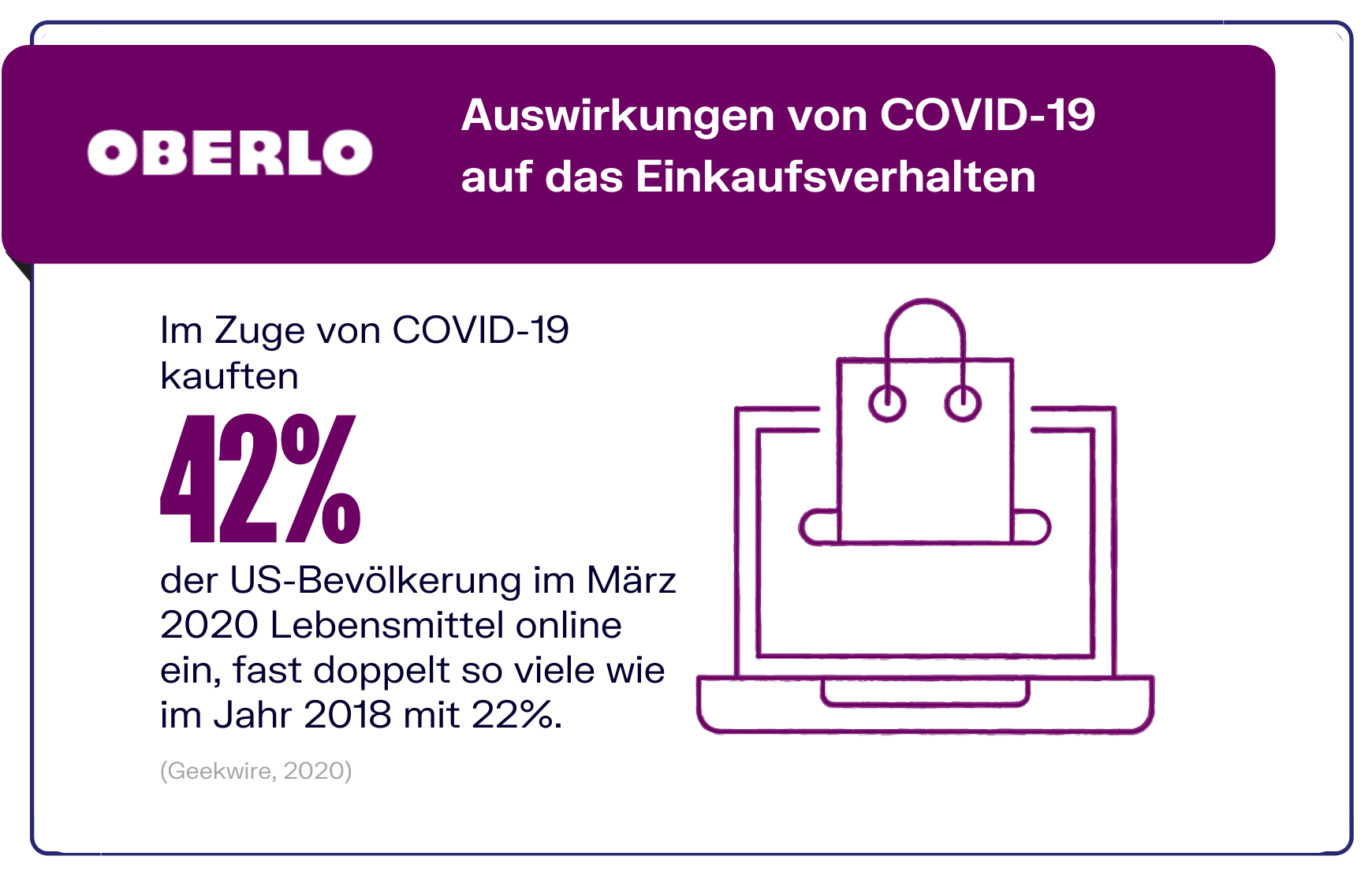 Online Shopping während Covid