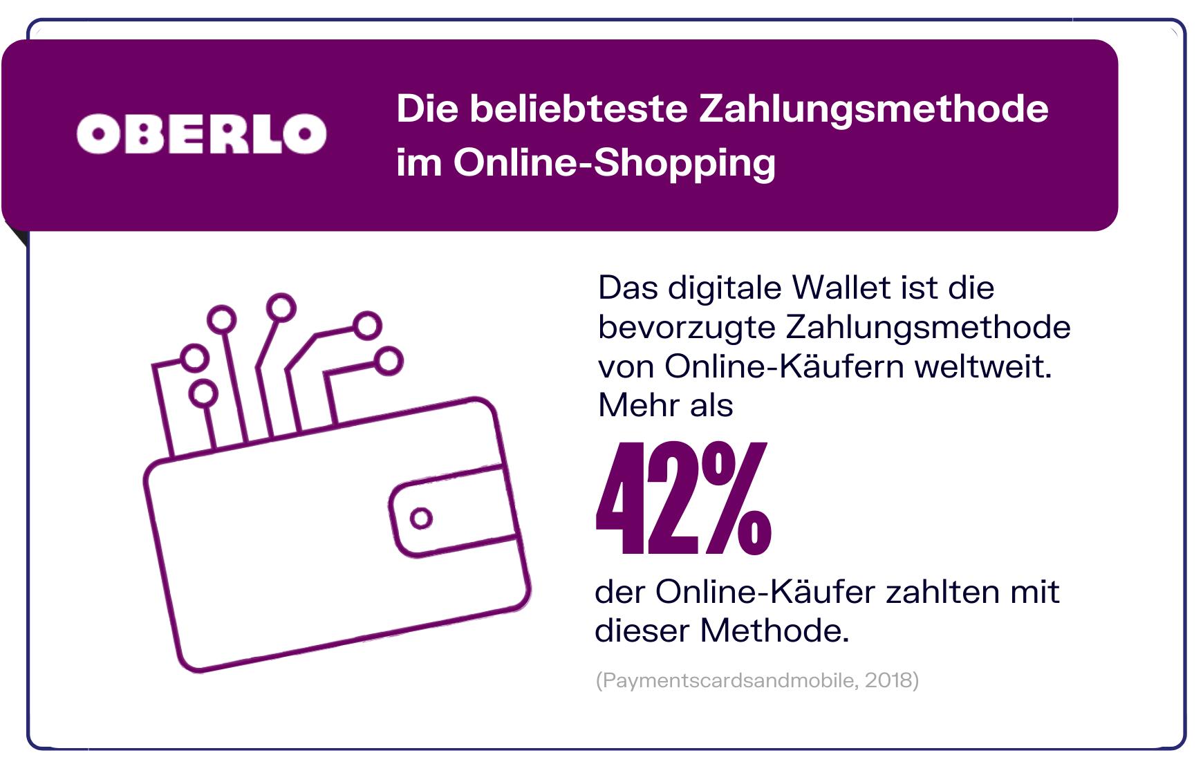 Digitale Wallets als Zahlungsmethode im E-Commerce