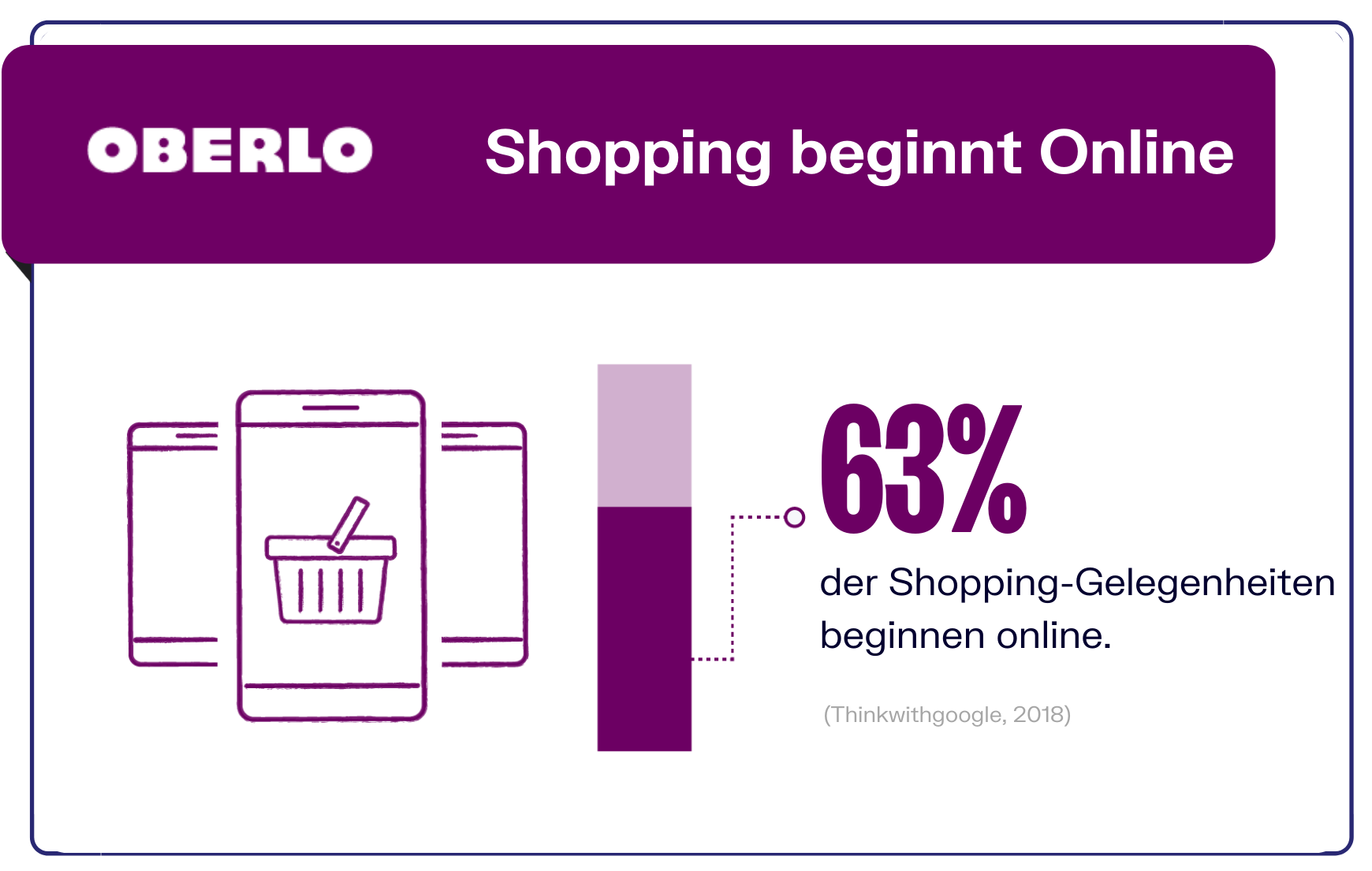 Einkaufen beginnt Online
