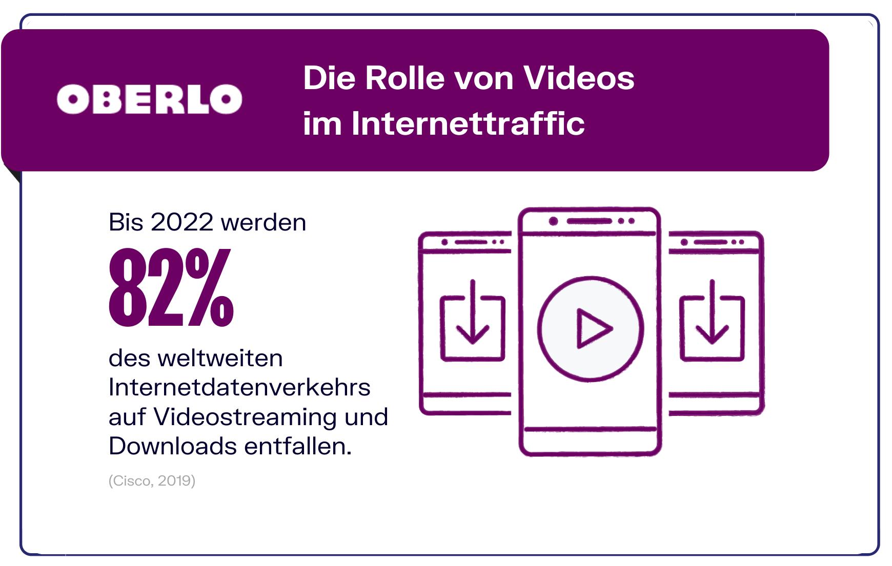 Video Marketing und der Einfluss auf Internet Traffic