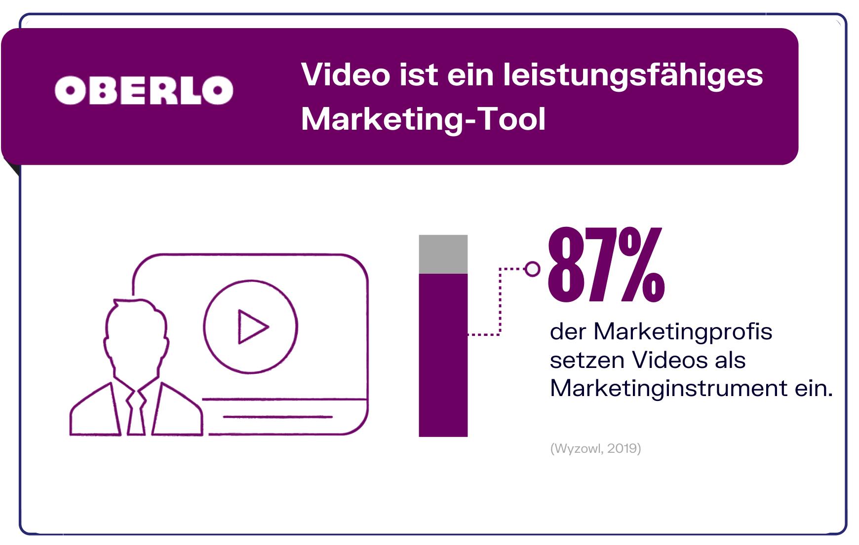 Videos als MArketingtool